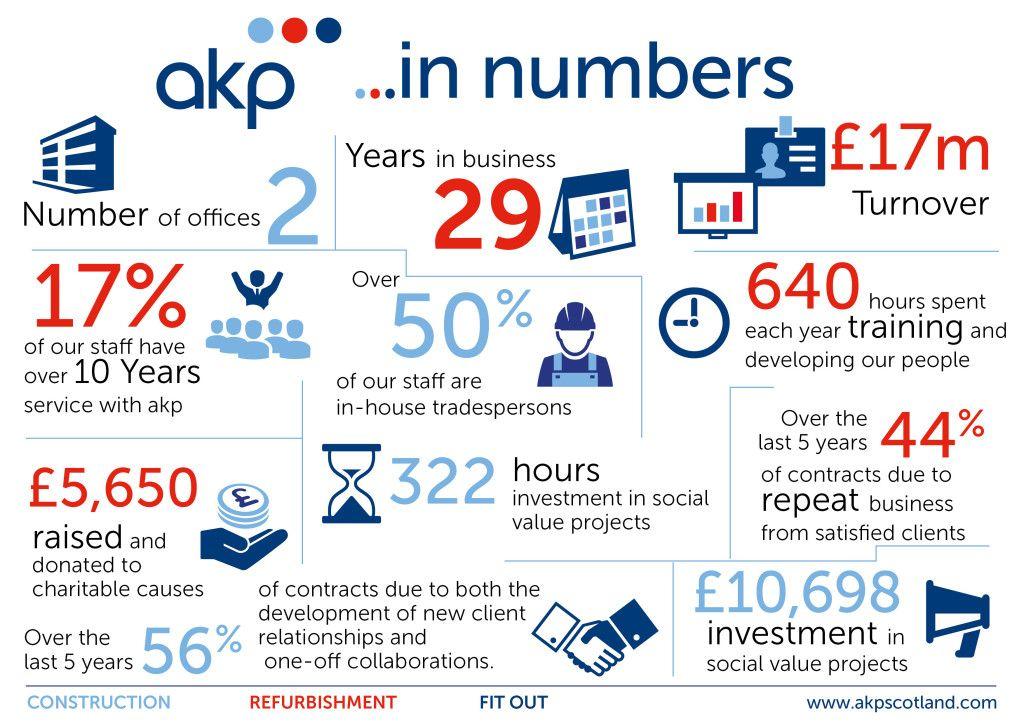akp in Numbers
